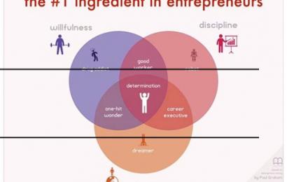 Bahan-bahan Pembentuk Seorang Entrepreneur